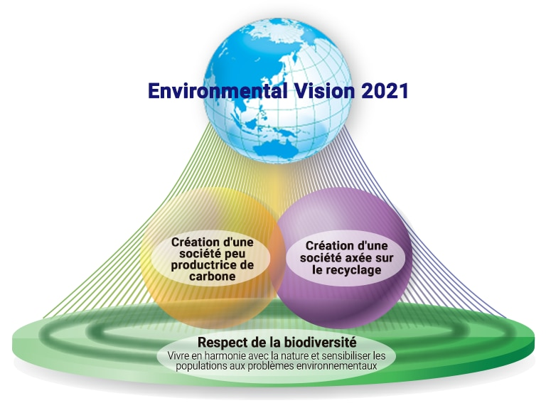 schéma : Environmental Vision 2021
